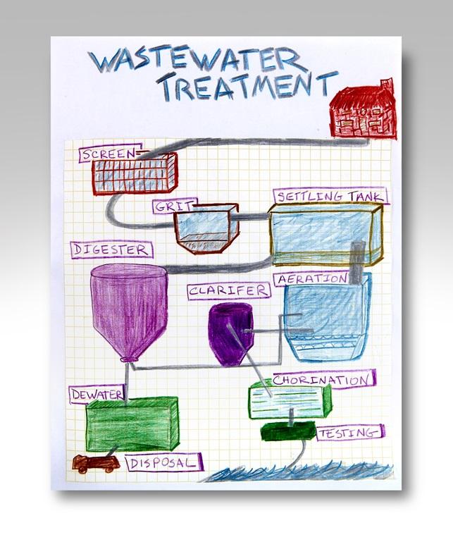 water treatment plant. Black Bedroom Furniture Sets. Home Design Ideas
